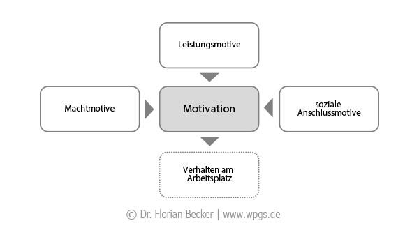 leadership-motives