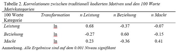 100worte-motivstudie-tabelle2