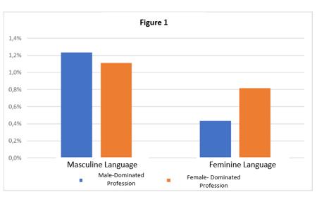 Gender bias blog figure 1